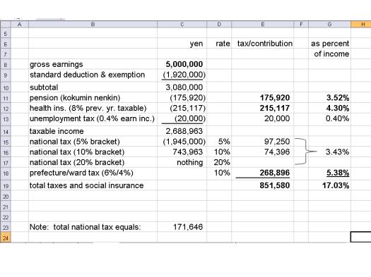 Japan tax 5hyaku man example