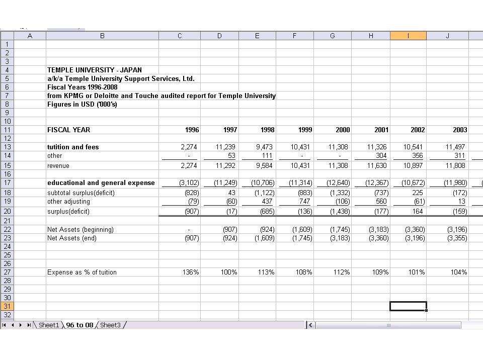 Temple University Japan financials 96-03 cut