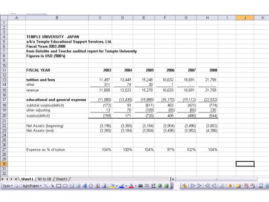 Temple University Japan financials