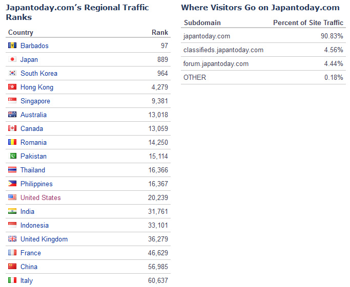 how to find website traffic statistics