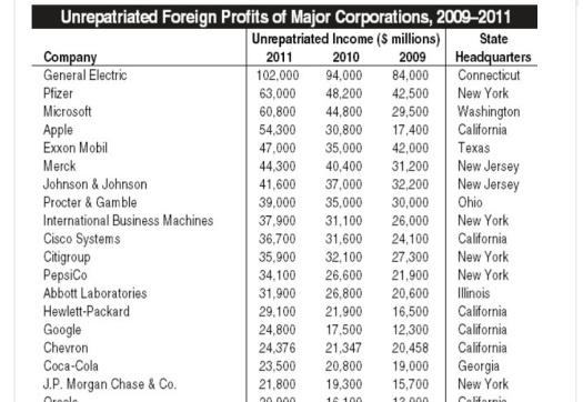 unrepatriated earnings of multinationals from ctj.bmp