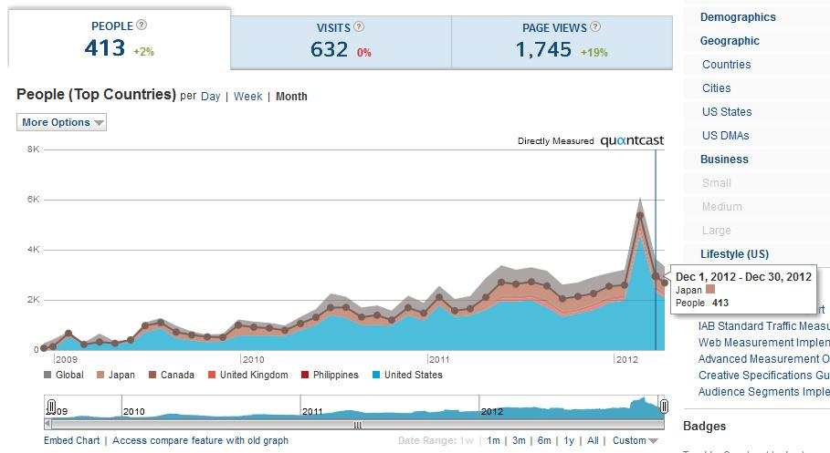 quantcast visits dec 2012 now with japan