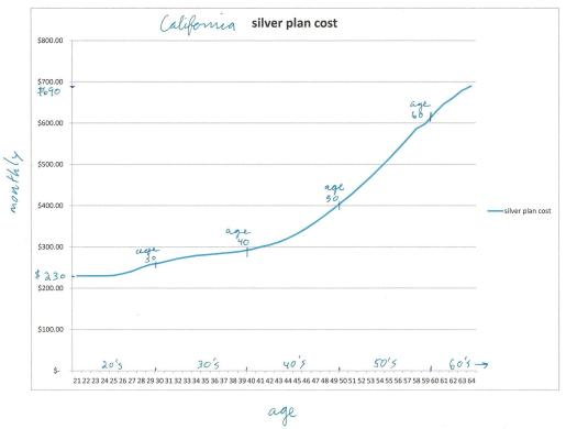 California silver plan cost (before Section 36B credit)