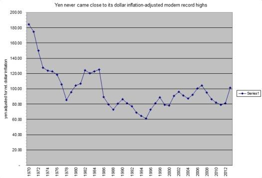 yen adjusted for US dollar inflation.bmp