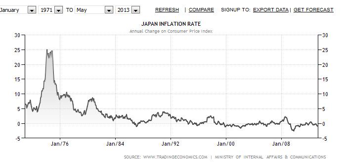 yen inflation since 1971.bmp