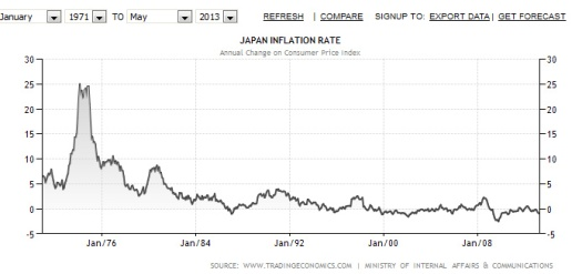 yen inflation since 1971.bmp